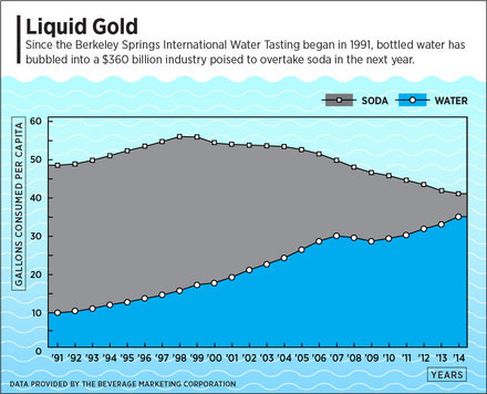 Bottled-Water-growth-Chart