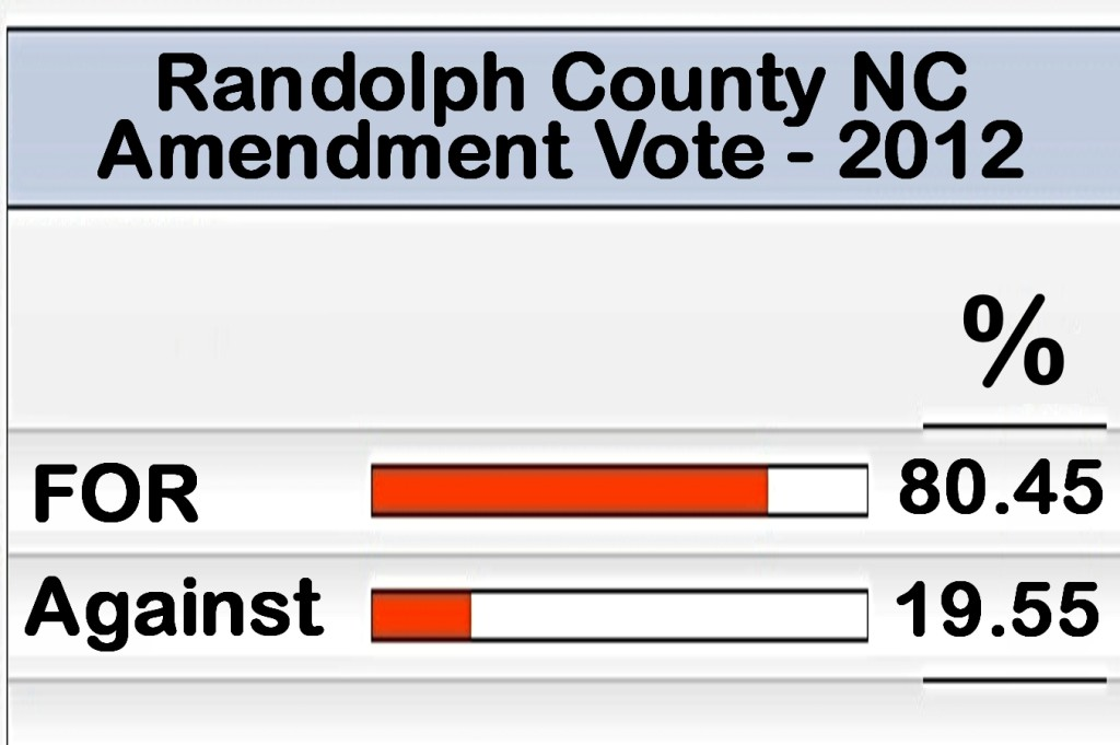 Randolph-Vote-Amendment